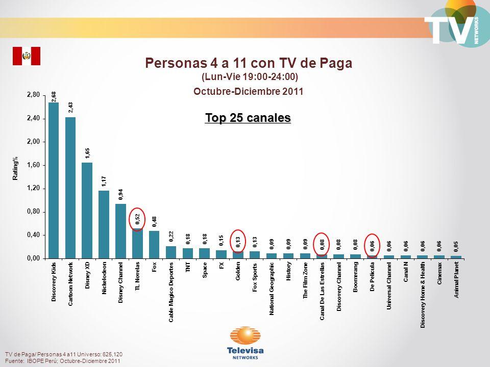 Rating% Personas 12 a 17 con TV de Paga (Lun-Vie 19:00-24:00) Octubre-Diciembre 2011 TV de Paga/ Personas 12 a 17 Universo: 559,540 Fuente: IBOPE Perú; Octubre-Diciembre 2011 Top 25 canales
