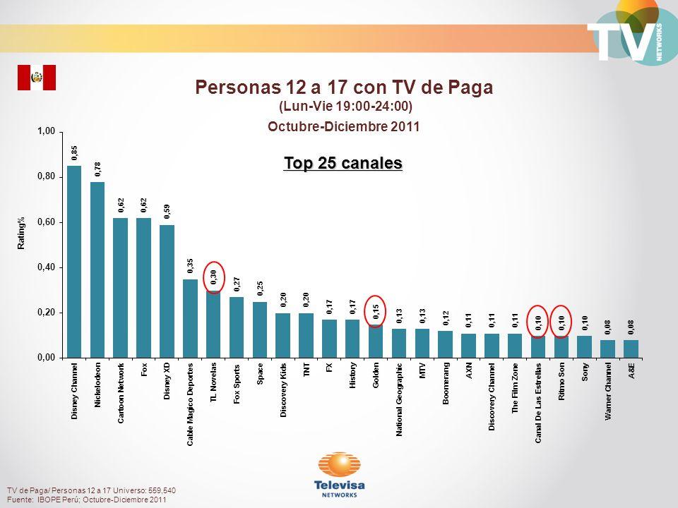 Rating% Personas 18 a 49 con TV de Paga (Lun-Vie 19:00-24:00) Octubre-Diciembre 2011 TV de Paga/ Personas 18 a 49 Universo: 2,906,280 Fuente: IBOPE Perú; Octubre-Diciembre 2011 Top 25 sin canales infantiles