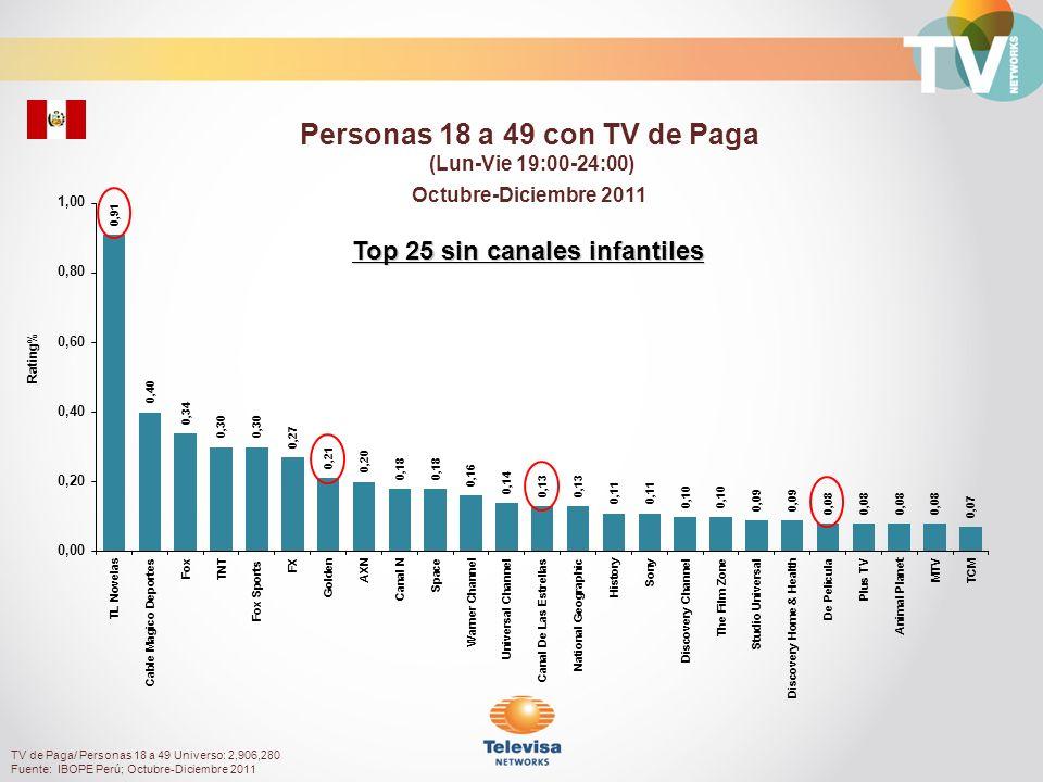 Rating% Mujeres 18 a 49 con TV de Paga (Lun-Vie 19:00-24:00) Octubre-Diciembre 2011 TV de Paga/ Mujeres18 a 49 Universo: 1,490,140 Fuente: IBOPE Perú; Octubre-Diciembre 2011 Top 25 sin canales infantiles