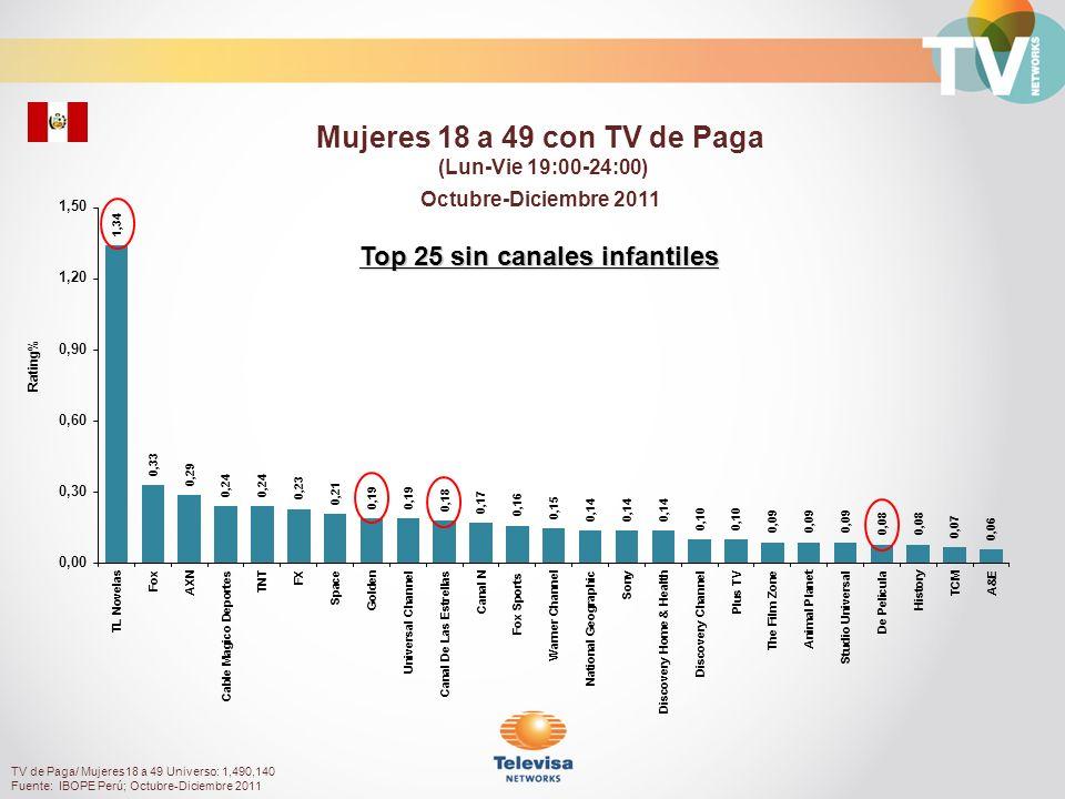 Rating% Hombres 18 a 49 con TV de Paga (Lun-Vie 19:00-24:00) Octubre-Diciembre 2011 TV de Paga/ Hombres18 a 49 Universo: 1,416,150 Fuente: IBOPE Perú; Octubre-Diciembre 2011 Top 25 sin canales infantiles