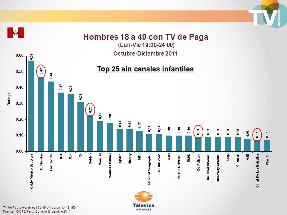 Rating% Personas 25+ con TV de Paga (Lun-Vie 19:00-24:00) Octubre-Diciembre 2011 TV de Paga/ Personas 25+ Universo: 3,520,880 Fuente: IBOPE Perú; Octubre-Diciembre 2011 Top 25 sin canales infantiles