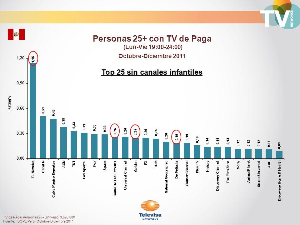 Rating% Hombres 35+ con TV de Paga (Lun-Vie 19:00-24:00) Octubre-Diciembre 2011 TV de Paga/ Hombres 35+ Universo: 1,246,030 Fuente: IBOPE Perú; Octubre-Diciembre 2011 Top 25 sin canales infantiles
