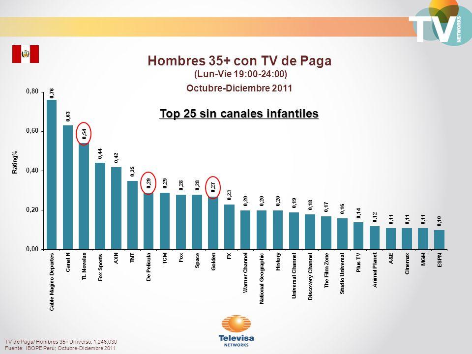Rating% Mujeres 35 a 49 con TV de Paga (Lun-Vie 19:00-24:00) Octubre-Diciembre 2011 TV de Paga/ Mujeres 35 a 49 Universo: 605,830 Fuente: IBOPE Perú; Octubre-Diciembre 2011 Top 25 sin canales infantiles