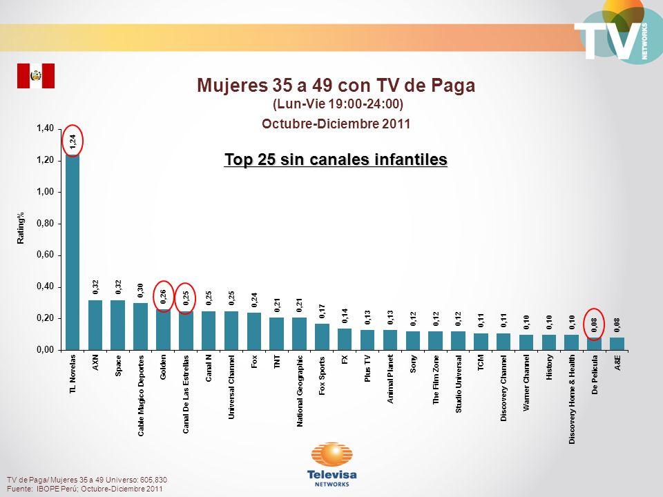 Rating% Mujeres 18+ con TV de Paga (Lun-Vie 19:00-24:00) Octubre-Diciembre 2011 TV de Paga/ Mujeres 18+ Universo: 2,185,670 Fuente: IBOPE Perú; Octubre-Diciembre 2011 Top 25 sin canales infantiles