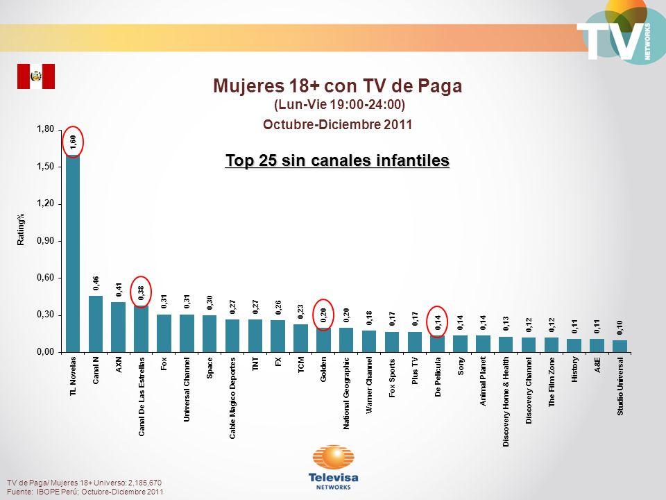 Rating% Personas 55+ con TV de Paga (Lun-Vie 19:00-24:00) Octubre-Diciembre 2011 TV de Paga/ Personas 55+ Universo: 973,680 Fuente: IBOPE Perú; Octubre-Diciembre 2011 Top 25 sin canales infantiles