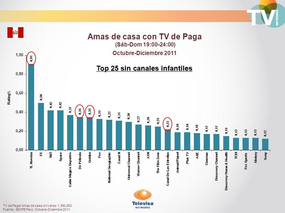 Rating% Personas 18 a 49 con TV de Paga (Sáb-Dom 19:00-24:00) Octubre-Diciembre 2011 TV de Paga/ Personas 18 a 49 Universo: 2,906,280 Fuente: IBOPE Perú; Octubre-Diciembre 2011 Top 25 sin canales infantiles