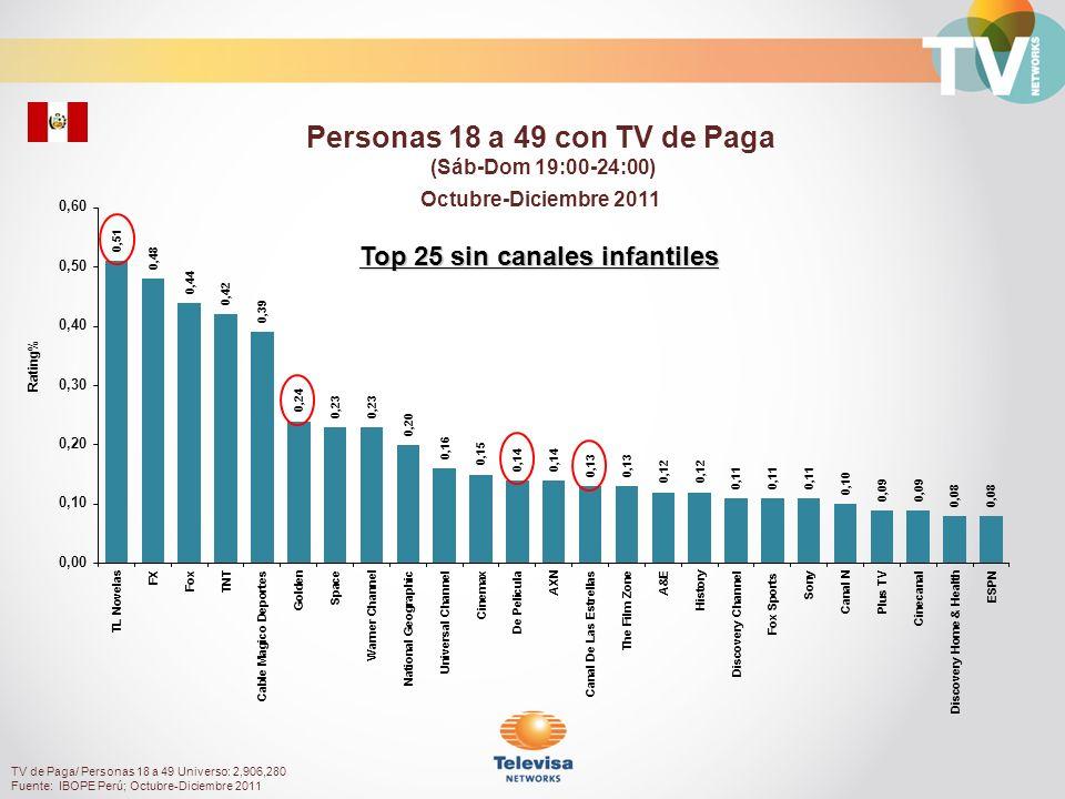 Rating% Hombres 18 a 49 con TV de Paga (Sáb-Dom 19:00-24:00) Octubre-Diciembre 2011 TV de Paga/ Hombres18 a 49 Universo: 1,416,150 Fuente: IBOPE Perú; Octubre-Diciembre 2011 Top 25 sin canales infantiles