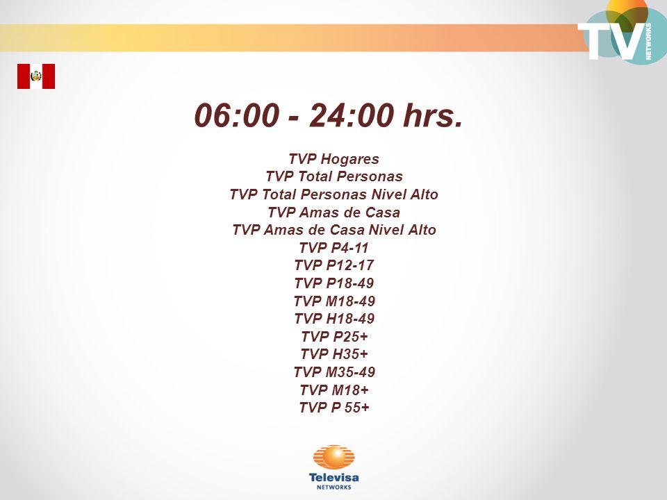 Hogares con TV de Paga (Lun-Vie 06:00-24:00) TV de Paga/ Hogares Universo: 1,390,050 Fuente: IBOPE Perú; Octubre-Diciembre 2011 Octubre-Diciembre 2011 Rating% Top 25 sin canales infantiles
