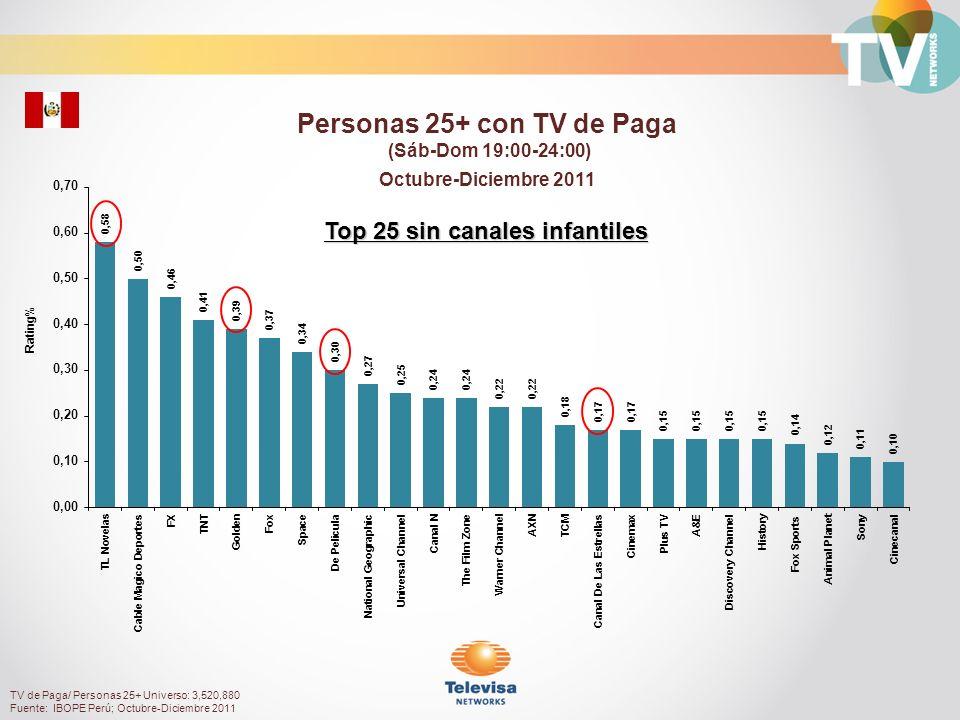 Rating% Hombres 35+ con TV de Paga (Sáb-Dom 19:00-24:00) Octubre-Diciembre 2011 TV de Paga/ Hombres 35+ Universo: 1,246,030 Fuente: IBOPE Perú; Octubre-Diciembre 2011 Top 25 sin canales infantiles