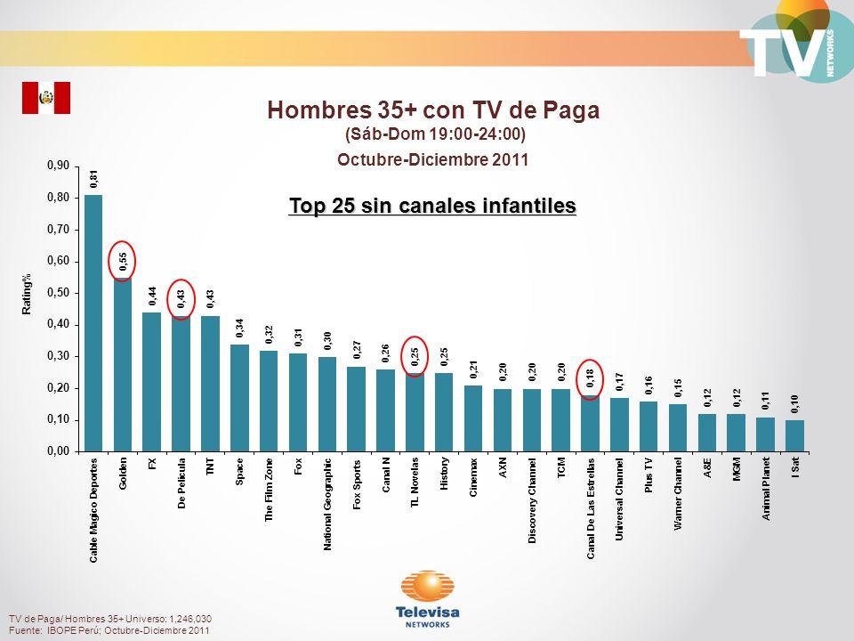 Audiencia de nuestros Canales Fuente: IBOPE Perú