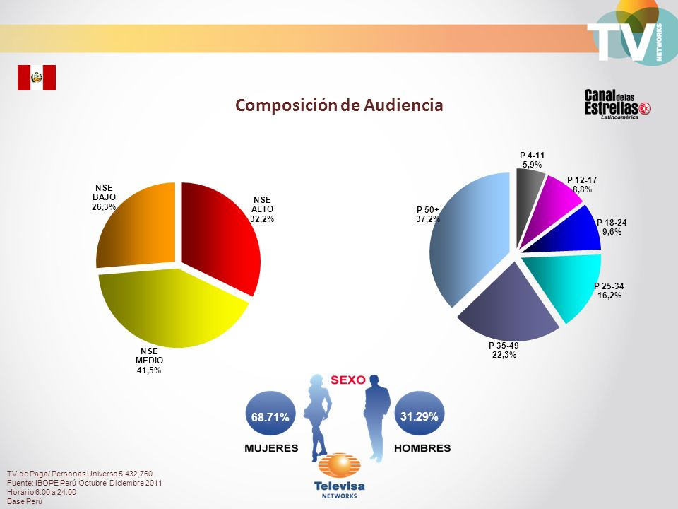 Audiencia de Canal de las Estrellas durante el día Total Personas con TV Paga Rating% TV de Paga/ Personas Universo 5,432,760 Fuente: IBOPE Perú Octubre-Diciembre 2011 Horario 6:00 a 24:00 Base Perú