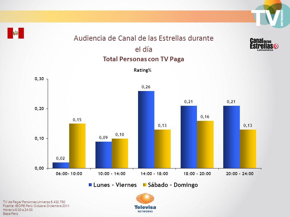 25.97%74.03% Composición de Audiencia TV de Paga/ Personas Universo 5,432,760 Fuente: IBOPE Perú Octubre-Diciembre 2011 Horario 6:00 a 24:00 Base Perú