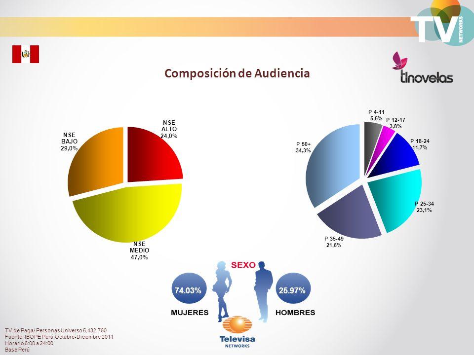 Audiencia de Canal TL Novelas durante el día Total Personas con TV Paga Rating% TV de Paga/ Personas Universo 5,432,760 Fuente: IBOPE Perú Octubre-Diciembre 2011 Horario 6:00 a 24:00 Base Perú