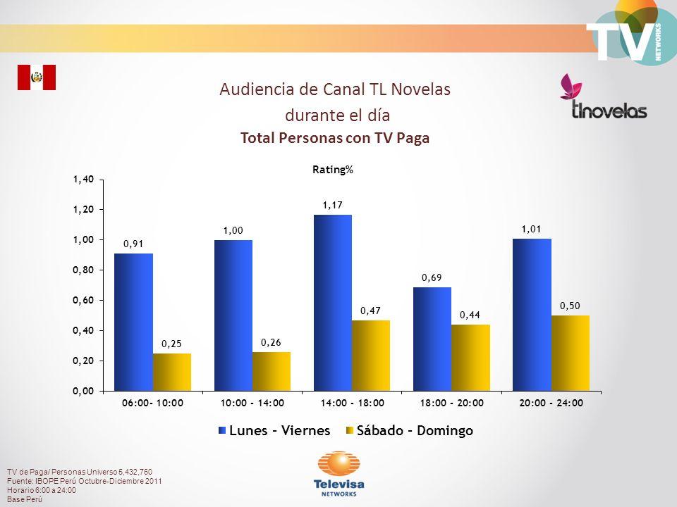 57.23%42.77% Composición de Audiencia TV de Paga/ Personas Universo 5,432,760 Fuente: IBOPE Perú Octubre-Diciembre 2011 Horario 6:00 a 24:00 Base Perú