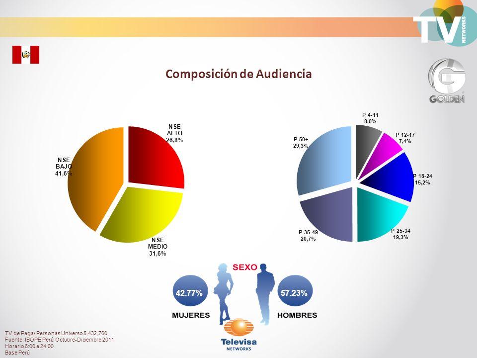Audiencia de Canal Golden durante el día Total Personas con TV Paga Rating% TV de Paga/ Personas Universo 5,432,760 Fuente: IBOPE Perú Octubre-Diciembre 2011 Horario 6:00 a 24:00 Base Perú
