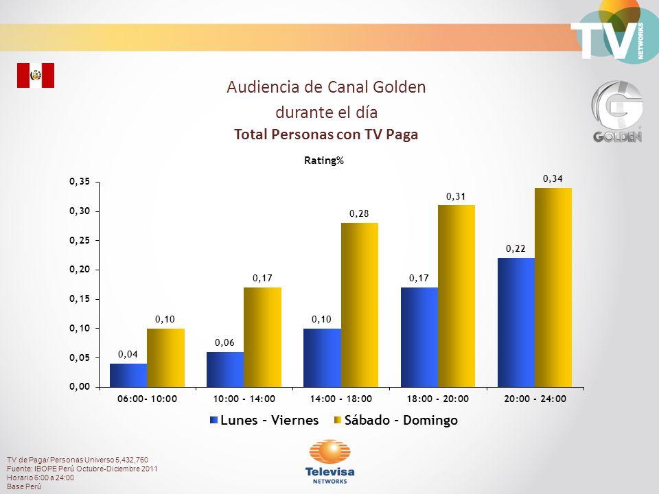 61.09%38.91% Composición de Audiencia TV de Paga/ Personas Universo 5,432,760 Fuente: IBOPE Perú Octubre-Diciembre 2011 Horario 6:00 a 24:00 Base Perú