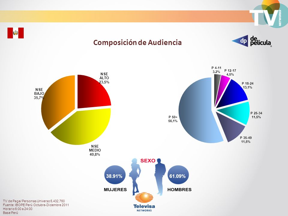 Audiencia de Canal De Película durante el día Total Personas con TV Paga Rating% TV de Paga/ Personas Universo 5,432,760 Fuente: IBOPE Perú Octubre-Diciembre 2011 Horario 6:00 a 24:00 Base Perú