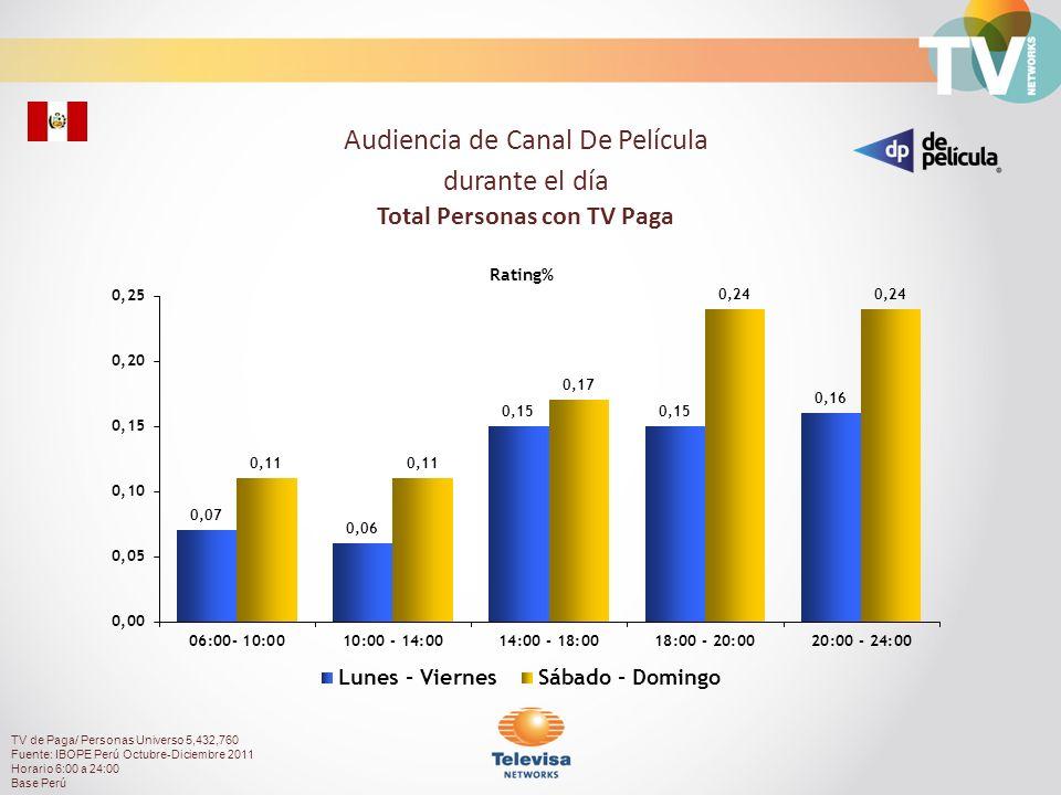 42.08%57.92% Composición de Audiencia TV de Paga/ Personas Universo 5,432,760 Fuente: IBOPE Perú Octubre-Diciembre 2011 Horario 6:00 a 24:00 Base Perú