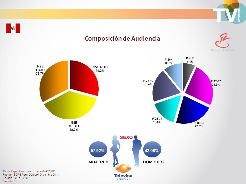 Audiencia de Ritmosón durante el día Total Personas con TV Paga Rating% TV de Paga/ Personas Universo 5,432,760 Fuente: IBOPE Perú Octubre-Diciembre 2011 Horario 6:00 a 24:00 Base Perú