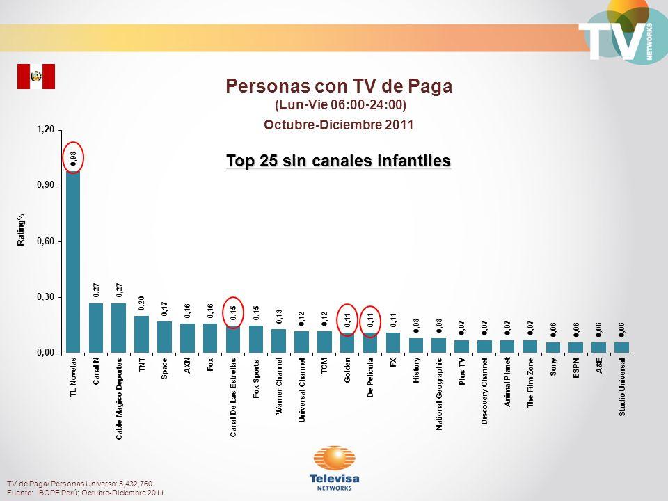 TV de Paga/ Personas NSE Alto Universo: 1,674,130 Fuente: IBOPE Perú; Octubre-Diciembre 2011 Rating% Personas NSE Alto con TV de Paga (Lun-Vie 06:00-24:00) Octubre-Diciembre 2011 Top 25 sin canales infantiles