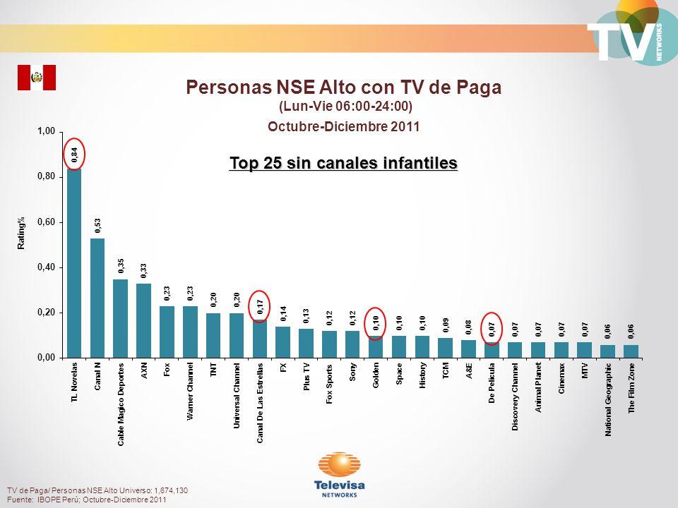 Rating% Amas de casa con TV de Paga (Lun-Vie 06:00-24:00) Octubre-Diciembre 2011 TV de Paga/ Amas de casa Universo: 1,390,500 Fuente: IBOPE Perú; Octubre-Diciembre 2011 Top 25 sin canales infantiles
