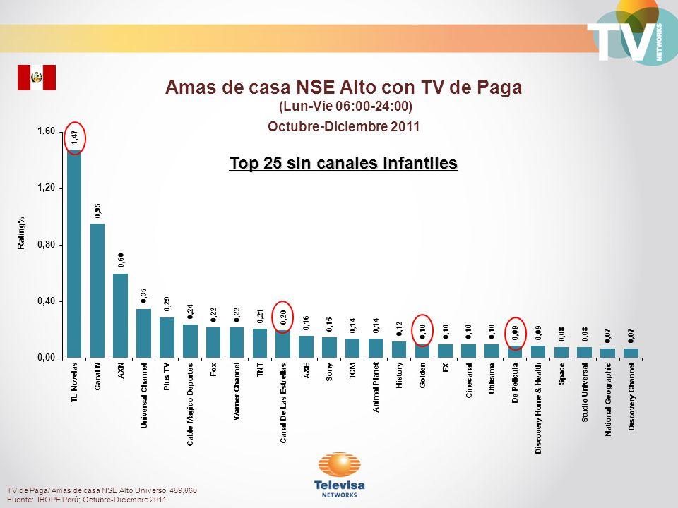 Rating% Personas 4 a 11 con TV de Paga (Lun-Vie 06:00-24:00) Octubre-Diciembre 2011 TV de Paga/ Personas 4 a11 Universo: 625,120 Fuente: IBOPE Perú; Octubre-Diciembre 2011 Top 25 canales