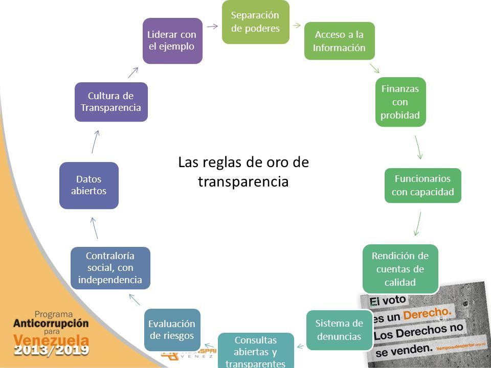 Separación de poderes Acceso a la Información Finanzas con probidad Funcionarios con capacidad Rendición de cuentas de calidad Sistema de denuncias Co