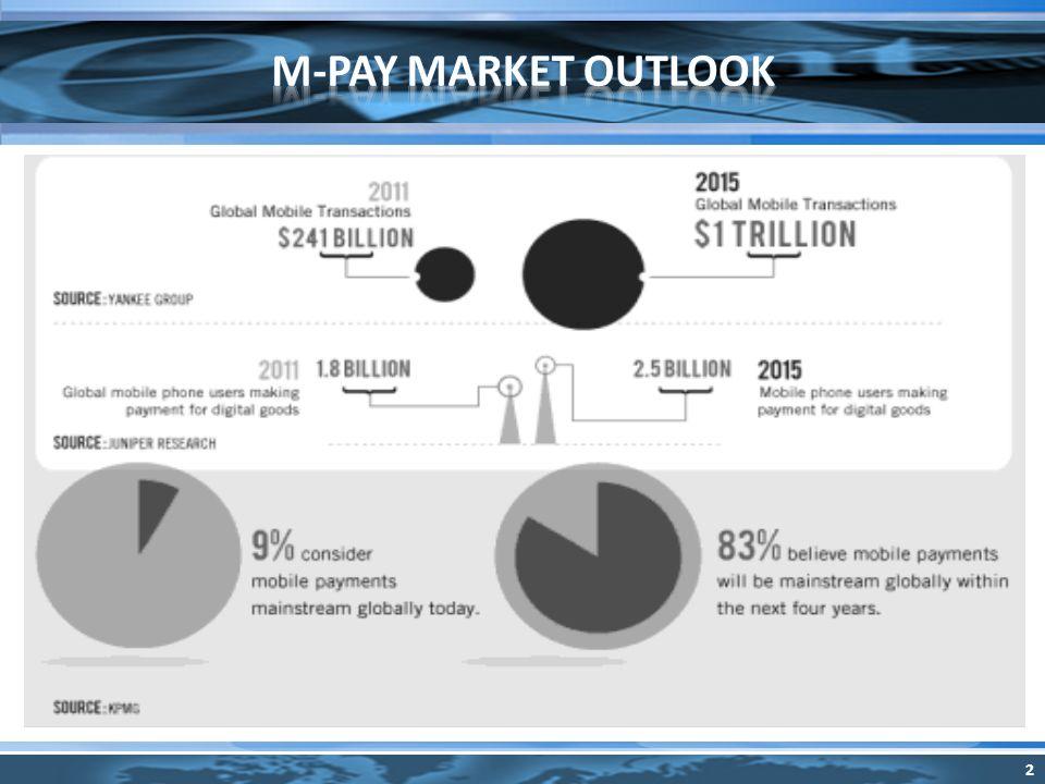 M-pesa en Kenya, telco dominante con 80% market share.