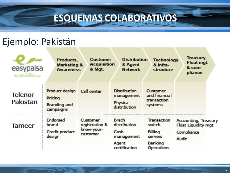 Ejemplo: Pakistán 7