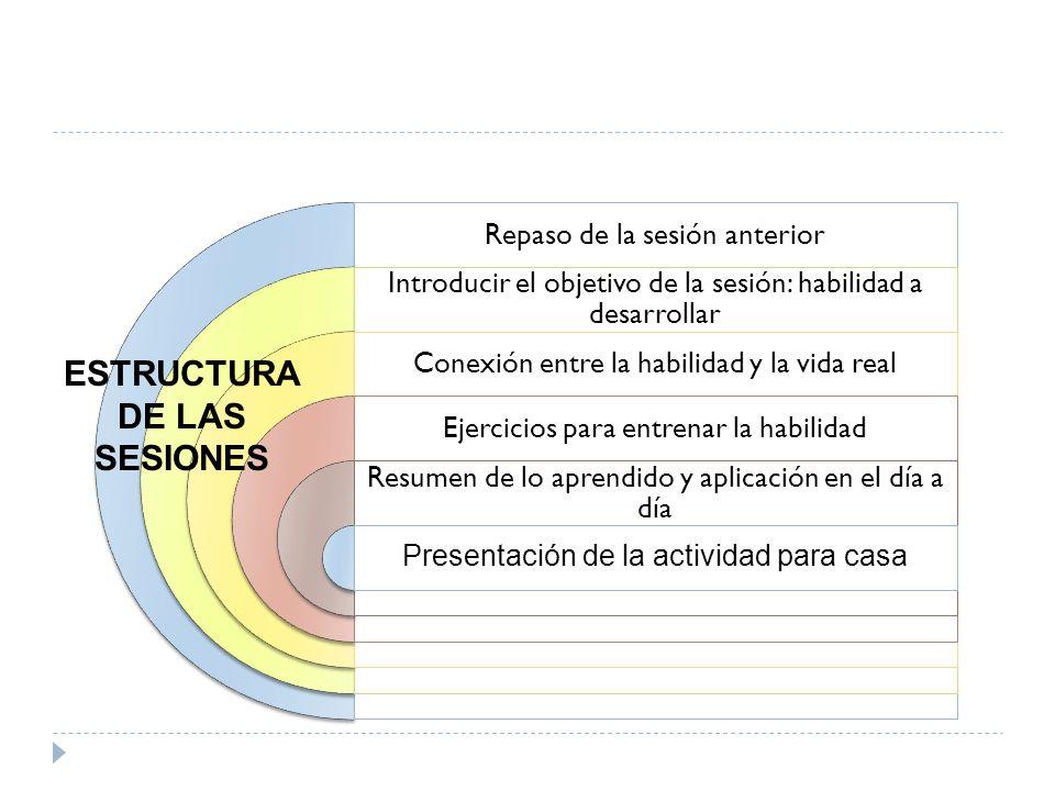 Repaso de la sesión anterior Introducir el objetivo de la sesión: habilidad a desarrollar Conexión entre la habilidad y la vida real Ejercicios para e