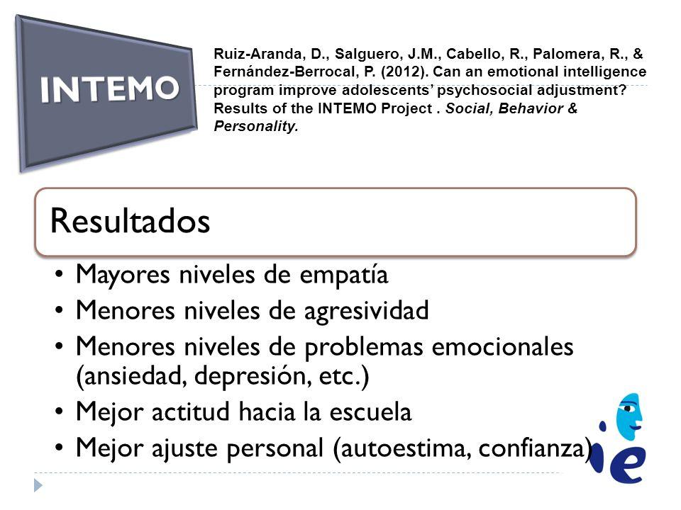 Resultados Mayores niveles de empatía Menores niveles de agresividad Menores niveles de problemas emocionales (ansiedad, depresión, etc.) Mejor actitu