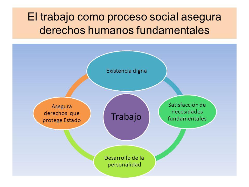 El trabajo como proceso social asegura derechos humanos fundamentales Trabajo Existencia digna Satisfacción de necesidades fundamentales Desarrollo de