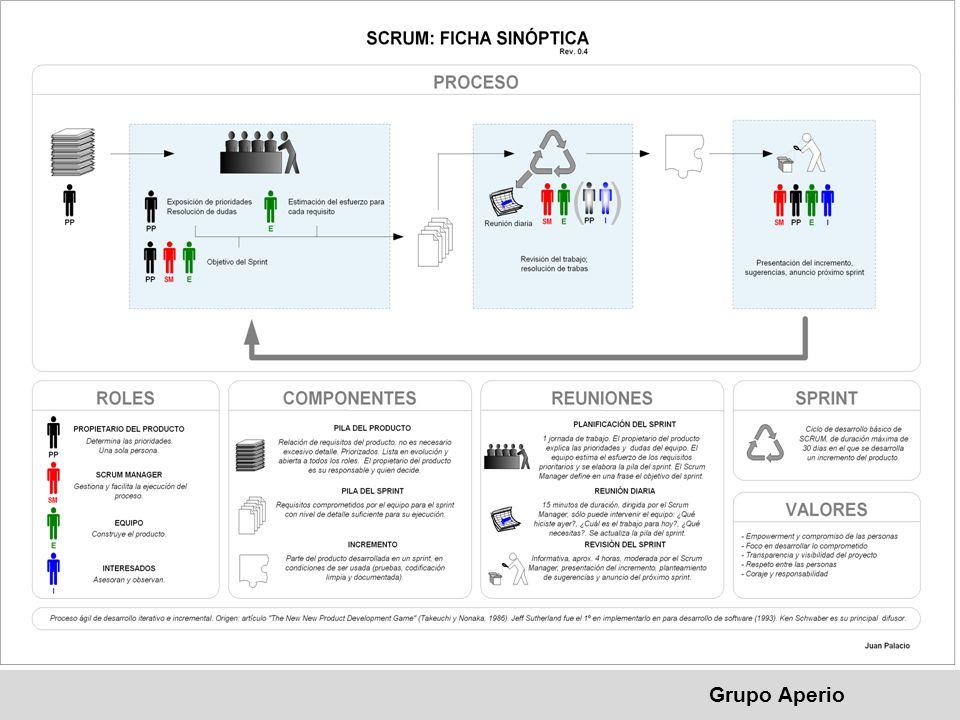 Aperio, S.A. de C.V. ® SCRUM Grupo Aperio Metodología usada en grupo Aperio para el manejo de Proyectos.