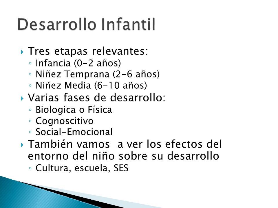 Biológicas (Montessori) Comportamiento y Aprendizaje Social (B.