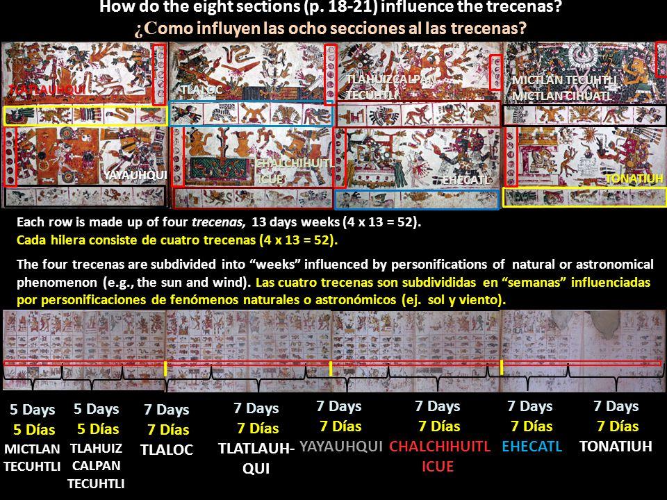 TONATIUH EHECATL CHALCHIHUITL ICUE YAYAUHQUI TLATLAUHQUITLALOC TLAHUIZCALPAN TECUHTLI MICTLAN TECUHTLI MICTLAN CIHUATL 7 Days 7 Días 7 DíasTONATIUH 7