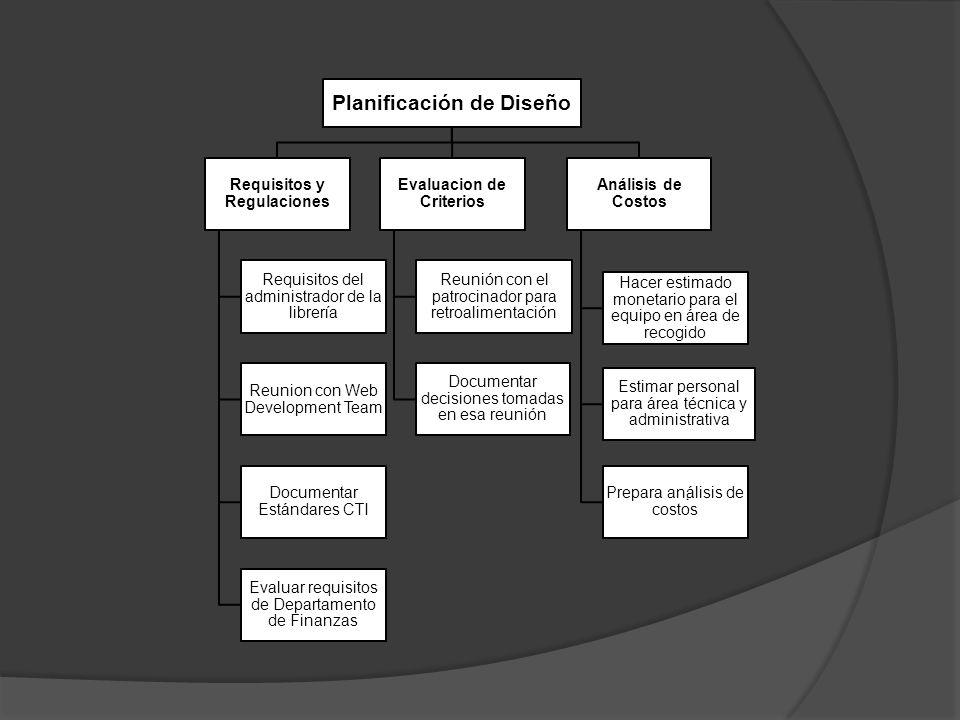 Planificación de Diseño Requisitos y Regulaciones Requisitos del administrador de la librería Reunion con Web Development Team Documentar Estándares CTI Evaluar requisitos de Departamento de Finanzas Evaluacion de Criterios Reunión con el patrocinador para retroalimentación Documentar decisiones tomadas en esa reunión Análisis de Costos Hacer estimado monetario para el equipo en área de recogido Estimar personal para área técnica y administrativa Prepara anٕálisis de costos