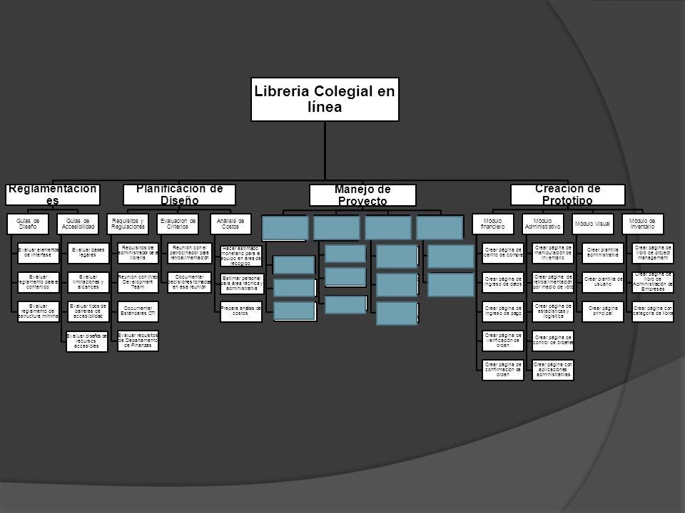 Libreria Colegial en línea Reglamentacion es Guías de Diseño Evaluar elementos de interfase Evaluar reglamento para el contenido Evaluar reglamento de estructura mínima Guías de Accesibilidad Evaluar bases legales Evaluar limitaciones y alcances Evaluar tipos de barreras de accesibilidad Evaluar diseños de recursos accesibles Planificación de Diseño Requisitos y Regulaciones Requisitos del administrador de la librería Reunion con Web Development Team Documentar Estándares CTI Evaluar requisitos de Departamento de Finanzas Evaluacion de Criterios Reunión con el patrocinador para retroalimentación Documentar decisiones tomadas en esa reunión Análisis de Costos Hacer estimado monetario para el equipo en área de recogido Estimar personal para área técnica y administrativa Prepara anٕálisis de costos Manejo de Proyecto Presentar Primer Reporte escrito Determinar y documentar posibles riesgos Documentar requerimientos Identificar partes interesadas Presentar Segundo reporte escrito Realizar WBS Determinar tiempo y duración de actividades Crear calendario Presentar reporte escrito final Documentar actividades del proyecto Determinar tiempo y duración de actividades Obtener aprobación de los Partes interesados Desarrollar Project Management Plan Realizar planes individuales para lograr metas Realizar presentación oral sobre proyecto Creación de Prototipo Módulo financiero Crear página de carrito de compra Crear página de ingreso de datos Crear página de ingreso de pago Crear página de verificación de orden Crear página de confirmación de orden Módulo Administrativo Crear página de manipulación de inventario Crear página de retroalimentación por medio de voto Crear página de estadísticas y logística Crear página de control de órdenes Crear página con aplicaciones administrativas Módulo Visual Crear plantilla administrativa Crear plantilla de usuario Crear página principal Módulo de Inventario Crear pِágina de libro de project management Crear página de libro de Administració