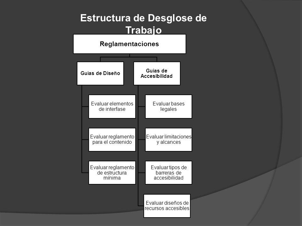 Reglamentaciones Guías de Diseño Evaluar elementos de interfase Evaluar reglamento para el contenido Evaluar reglamento de estructura mínima Guías de Accesibilidad Evaluar bases legales Evaluar limitaciones y alcances Evaluar tipos de barreras de accesibilidad Evaluar diseños de recursos accesibles Estructura de Desglose de Trabajo