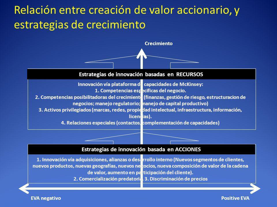 Relación entre creación de valor accionario, y estrategias de crecimiento Positive EVAEVA negativo Crecimiento Innovación vía plataforma de capacidade