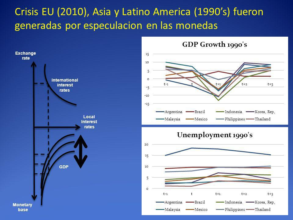 Crisis EU (2010), Asia y Latino America (1990s) fueron generadas por especulacion en las monedas Exchange rate Monetary base International interest ra