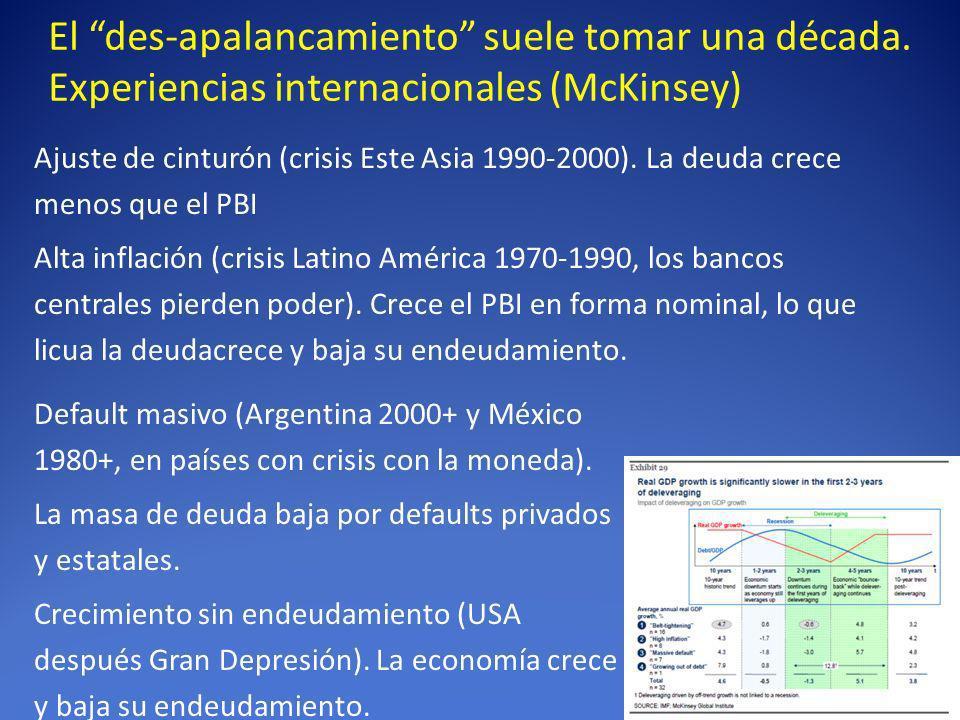 El des-apalancamiento suele tomar una década. Experiencias internacionales (McKinsey) Ajuste de cinturón (crisis Este Asia 1990-2000). La deuda crece
