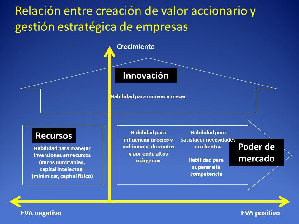 Relación entre creación de valor accionario y gestión estratégica de empresas EVA positivoEVA negativo Crecimiento Poder de mercado Habilidad para sup