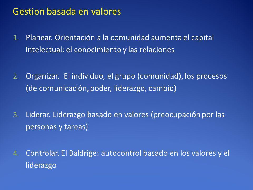 Gestion basada en valores 1. Planear. Orientación a la comunidad aumenta el capital intelectual: el conocimiento y las relaciones 2. Organizar. El ind