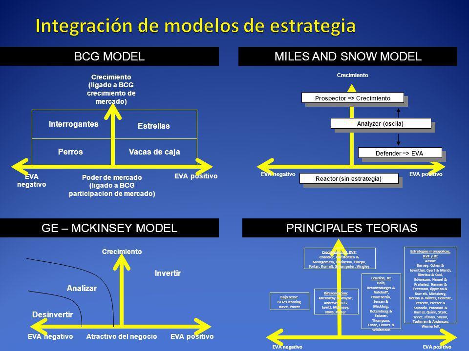 Prospector => Crecimiento EVA positivoEVA negativo Defender => EVA Analyzer (oscila) Crecimiento Reactor (sin estrategia) EVA positivoEVA negativo Cre