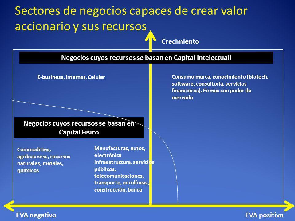 Sectores de negocios capaces de crear valor accionario y sus recursos Negocios cuyos recursos se basan en Capital Intelectuall Negocios cuyos recursos