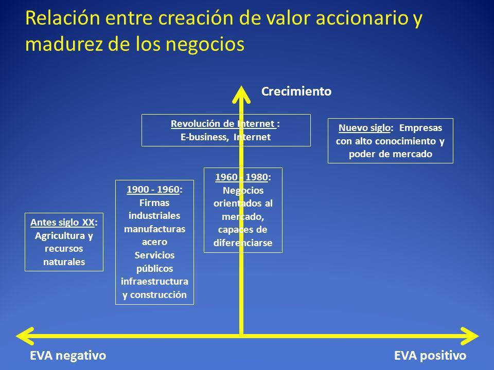 Relación entre creación de valor accionario y madurez de los negocios EVA positivoEVA negativo Crecimiento 1900 - 1960: Firmas industriales manufactur