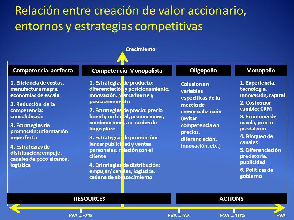 Relación entre creación de valor accionario, entornos y estrategias competitivas Crecimiento EVAEVA = -2% 1. Eficiencia de costos, manufactura magra,