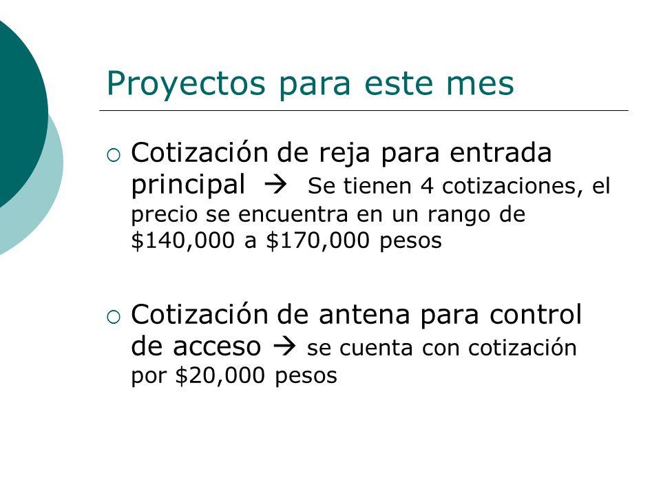 Proyectos para este mes Cotización de reja para entrada principal Se tienen 4 cotizaciones, el precio se encuentra en un rango de $140,000 a $170,000 pesos Cotización de antena para control de acceso se cuenta con cotización por $20,000 pesos
