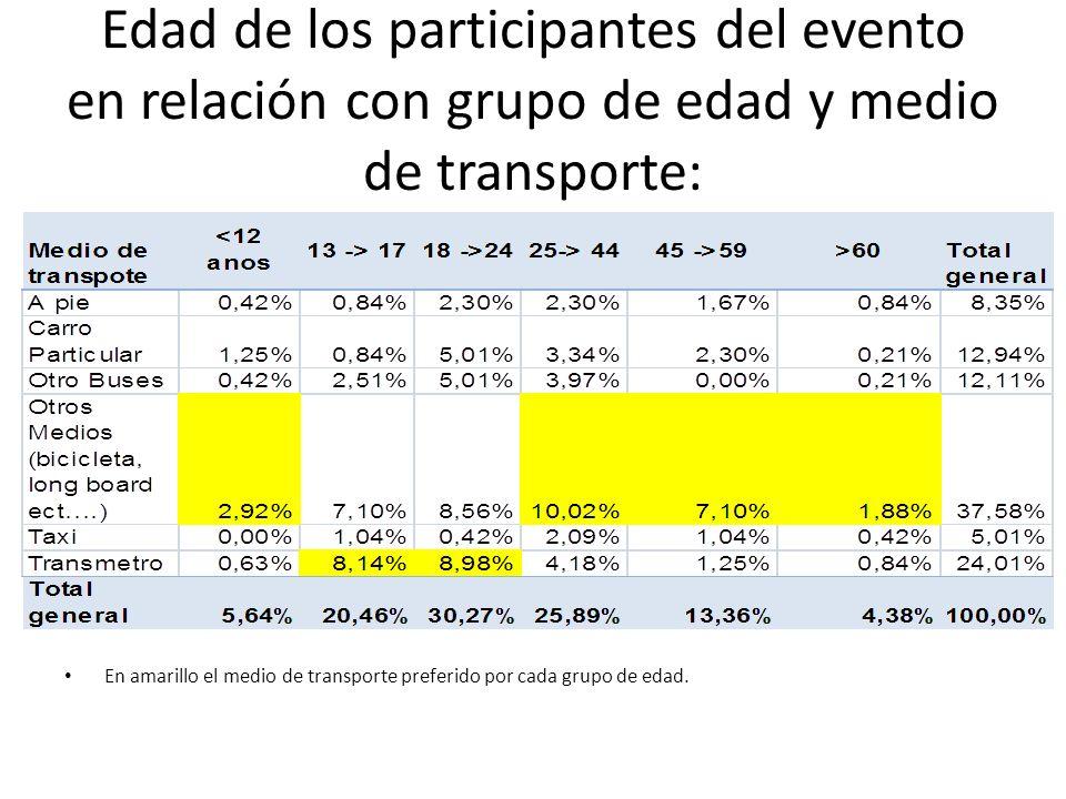 Edad de los participantes del evento en relación con grupo de edad y medio de transporte: En amarillo el medio de transporte preferido por cada grupo de edad.