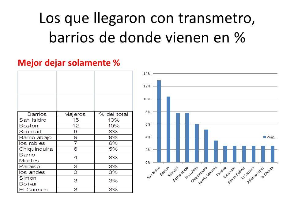 Los que llegaron con transmetro, barrios de donde vienen en % Mejor dejar solamente %